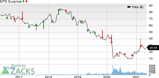 Occidental Petroleum Corporation Price and EPS Surprise