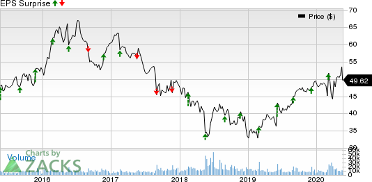 Campbell Soup Company Price and EPS Surprise