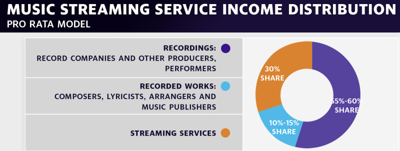 Artists struggle to see streaming income with Spotify's 'pro rata' model (Source: Digital Media Finland, 2017 Study)