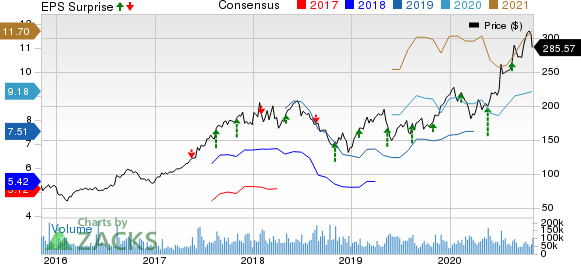 Alibaba Group Holding Limited Price, Consensus and EPS Surprise