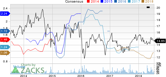 Top Ranked Income Stocks to Buy for July 16th: Ship Finance International (SFL)