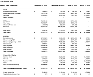 Triad Business Bank Balance Sheet