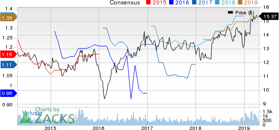 Ares Commercial Real Estate Corporation Price and Consensus