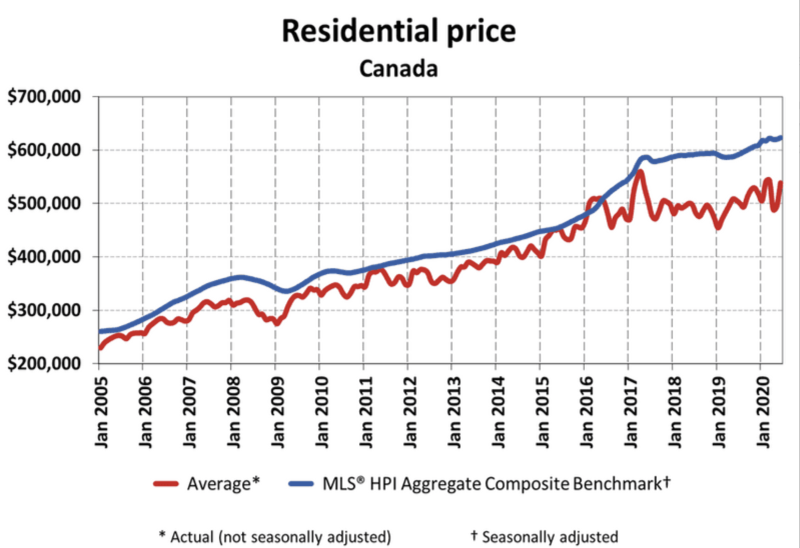 Data from the Canadian Real Estate Association (CREA) showed that average residential home prices in Canada have surged in recent years, with the actual (not seasonally adjusted) national average price in June 2020 reaching almost $539,000.