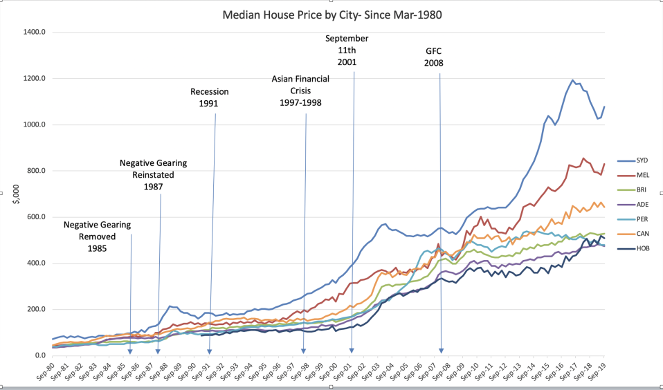 A graph of median house prices in Australian capital cities from 1980 to 2019.