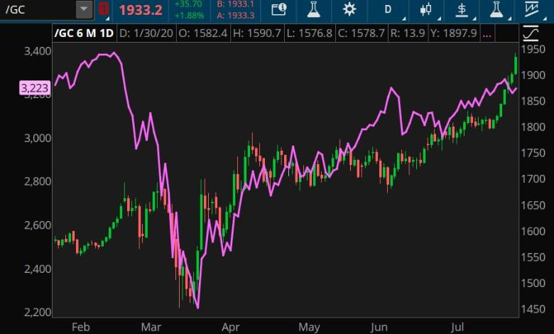 russell 2000 vs. 10-year Treasury Index