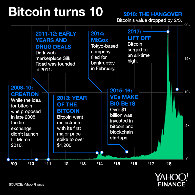 Yahoo Stock Prices History: A Timeline Of Bitcoin's History: Bitcoin Turns 10