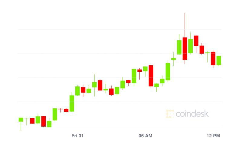 Market Wrap: Bitcoin Pushes to $11,450, DeFi Value Locked Now at $4B