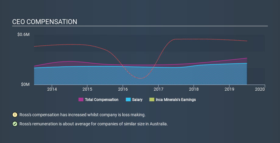 ASX:ICG CEO Compensation May 8th 2020