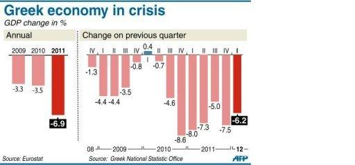 Evolution of GDP in Greece per year since 2009 and per quarter since 2008