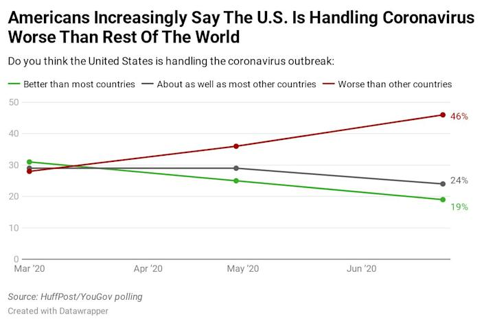 Results of a HuffPost/YouGov poll on Americans' views of their country's relative handling of the coronavirus pandemic. (Photo: Ariel Edwards-Levy/HuffPost)