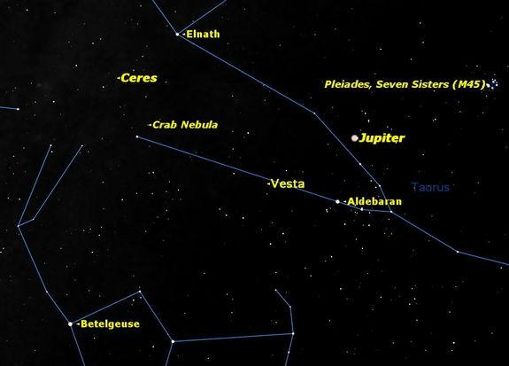 """Nine days later, on the morning of Tuesday December 18, Ceres will also reach opposition, right between the """"horns"""" of Taurus, the Bull."""