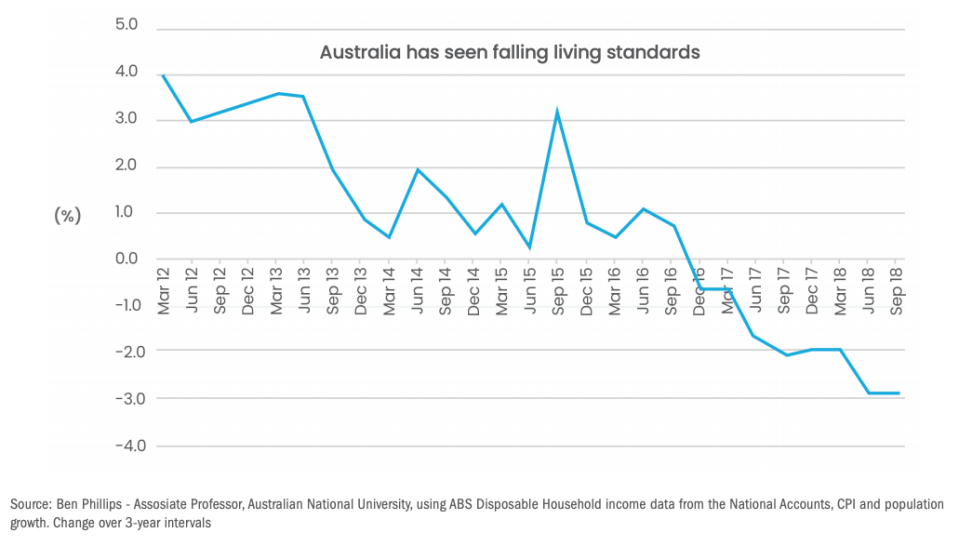 <em>(Chart source: Inequality in Australia: An Economic, Social & Political Disaster, ACTU)</em>