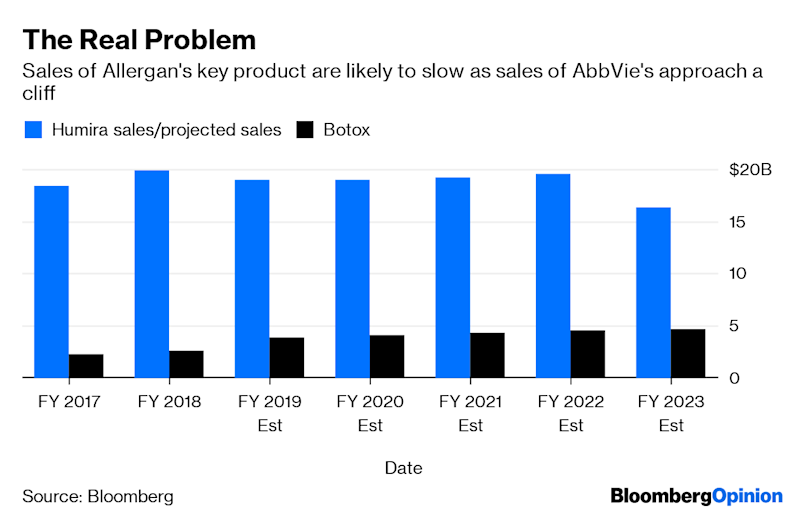 (Bloomberg Opinion) -- When the maker of the top-selling arthritis drug says it's buying a leaderin anti-wrinkle treatments, you'd be forgiven if your initial response to thenews was that it seemslike a match made in heaven. But takea closer look, and AbbVie Inc.'s $63 billion purchase of Botox maker Allergan Plcisn't such a perfect fit.AbbVie is desperate for diversification as sales of its $19 billion arthritis blockbusterHumira begin to slow; in Allergan, it has theopportunity acquirearival at a relative bargain. Even at a 45% premium to Allergan's closing share price Monday, AbbVie is paying a fraction of what the drugmaker wasworth just a couple of years ago, and Botox is still growing.The deal is projected to net big synergies:AbbVie projects cost savings from the combination will plump up its bottom line by $2 billion within three years.But AbbVie's most significant problem isn't the next few years. It's figuring out how to grow when Humira's sales take a real dive starting in 2023. It's not clear thatAllergan will be much help there, and the early reactionfrom AbbVie shareholders suggests they have doubts:The long-term outlook forBotox is a matter of debate. The toxin, which is used to both smooth wrinkles and treat migraines, has impressive brand recognition and a solid grip on the market. But a cheaper competitor on the market from Evolus Inc. was recently approved, and another from Revance Inc. has produced compelling data and is on the way.On top of that, there's a new class of preventative migraine drugs on the market, which could pressure Botox's market share from a different angle. Botox has held up so far. But these pressures are only going to increase over time, and its best days of growth are likely in the past. There's a decent chance that its sales will flatten just as Humira's begin to crater when biosimilar copycats hit the U.S. market in 2023.Then there's the question of what AbbVie gets outside of Botox from Allergan'spharmaceutical business.