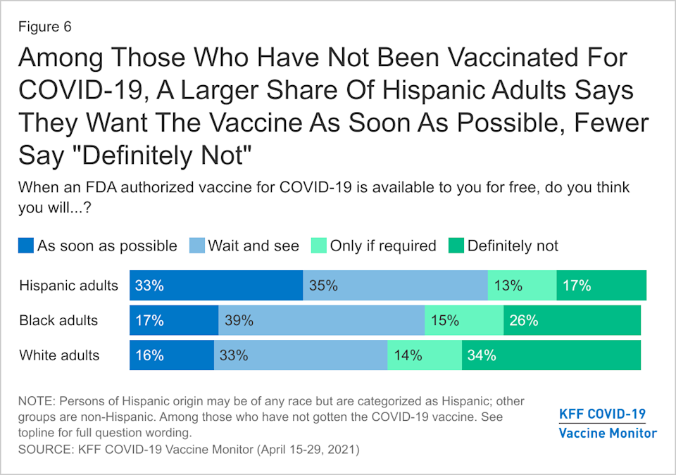 1 in 3 unvaccinated Hispanic adults want to be vaccinated as soon as possible. (Chart: KFF)
