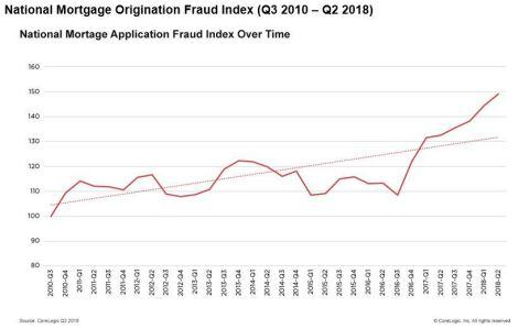 CoreLogic Reports a 12.4 Percent Year-over-Year Increase in Mortgage Fraud Risk for the Second Quarter of 2018