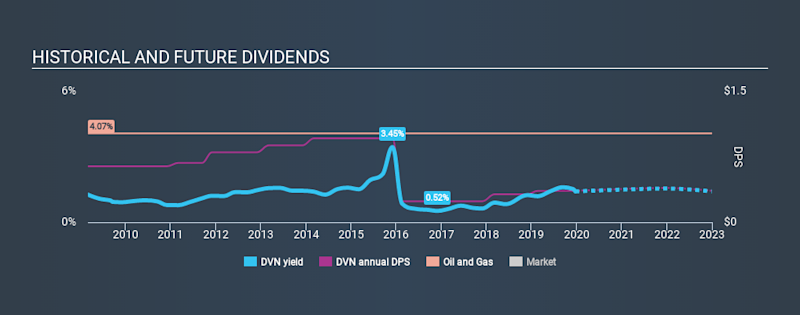 NYSE:DVN Historical Dividend Yield, December 21st 2019