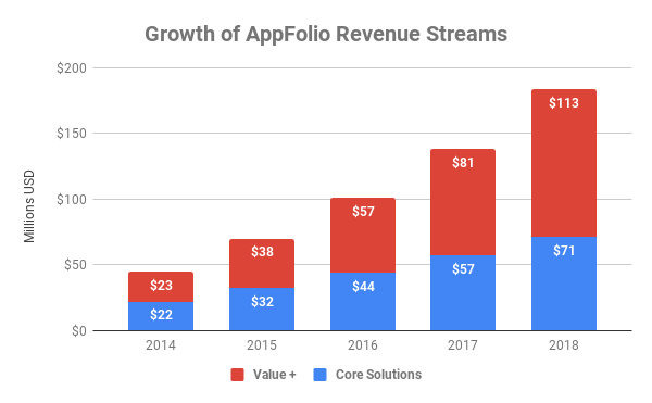 Chart showing revenue growth by division at AppFolio