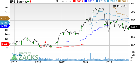 SVB Financial Group Price, Consensus and EPS Surprise