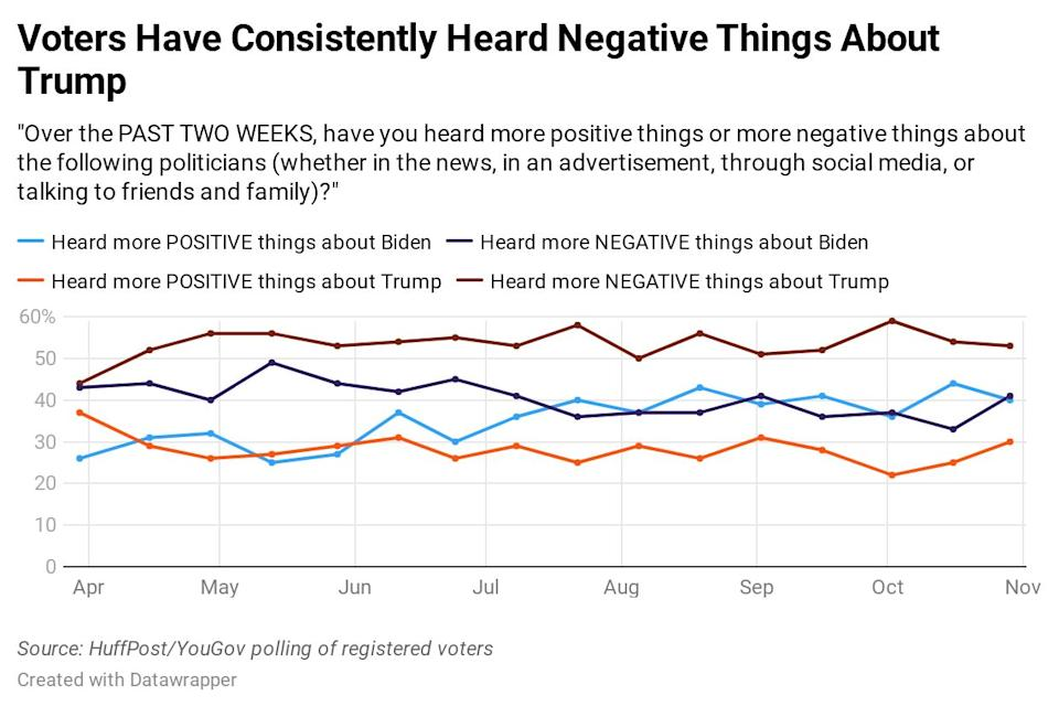 Results of a HuffPost/YouGov polling on voters' attention to the candidates. (Photo: Ariel Edwards-Levy/HuffPost)