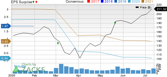 Splunk Inc. Price, Consensus and EPS Surprise
