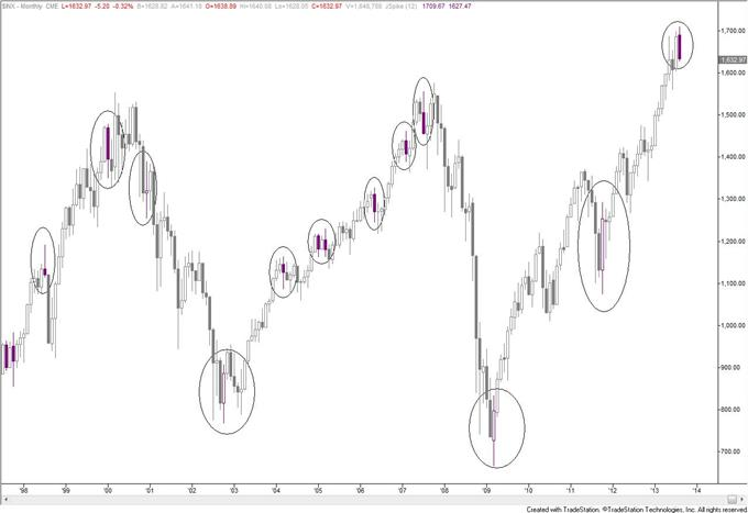 Monitor_Yen_Crosses_for_Breakouts_SP_500_Monthly_Key_Reversal_body_inx_2.png, Monitor Yen Crosses for Breakouts; S&P 500 Monthly Key Reversal