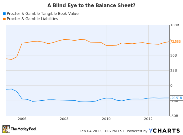 PG Tangible Book Value Chart