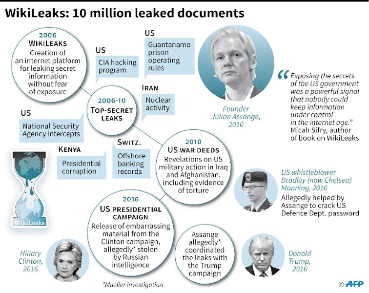 Timeline of mass document leaks by WikiLeaks. (AFP Photo/Gillian HANDYSIDE)