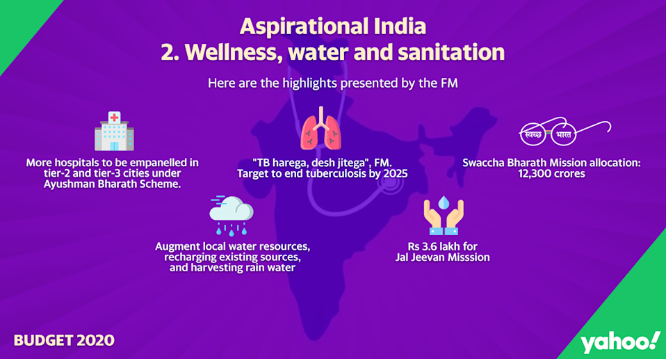 Government has proposed Rs 3.6 lakh crore towards piped water supply to households. Allocation for Swachh Bharat for 2020-21 stands at Rs 12,300 crore