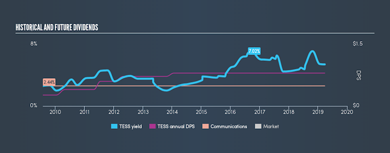 NasdaqGS:TESS Historical Dividend Yield, March 27th 2019