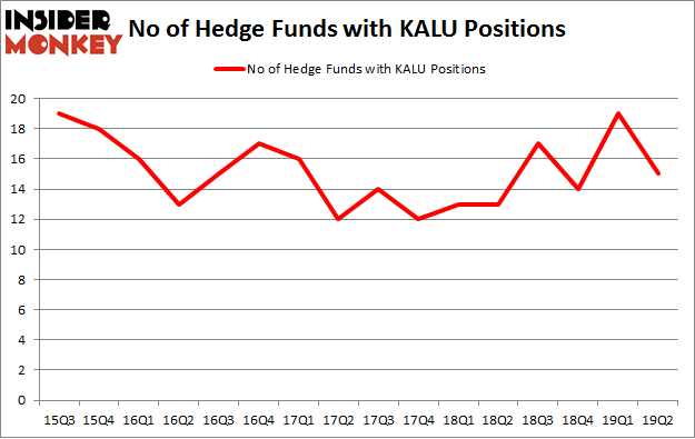 No of Hedge Funds with KALU Positions