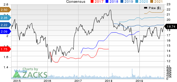 Manulife Financial Corp Price and Consensus