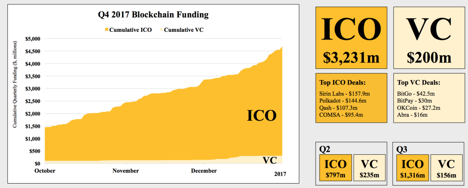 Money for cryptocurrency and blockchain startups raised through ICOs vs money raised from VC funding in Q4 2017. (CoinDesk)