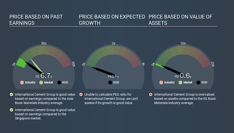 SGX:KUO Price Estimation Relative to Market, December 31st 2019
