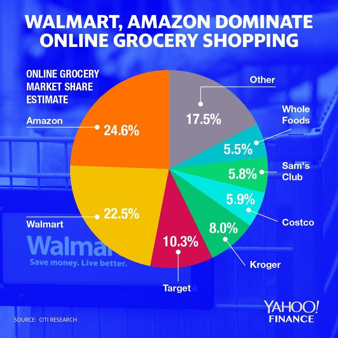 Walmart and Amazon lead the way in online grocery shopping.