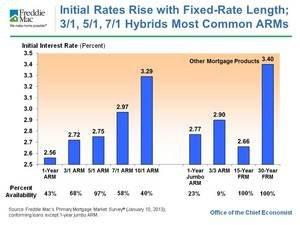 Record Low Initial Interest Rates in 29th Annual ARM Survey