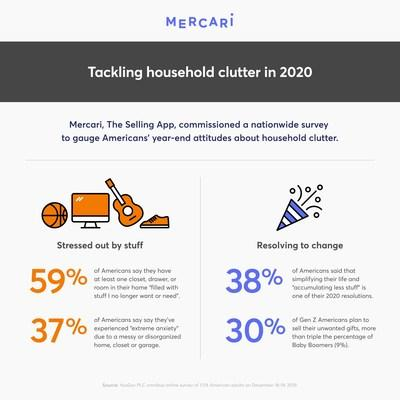 Mercari's research shows that household clutter is becoming an issue for more Americans.