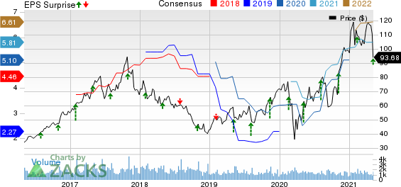 Advanced Energy Industries, Inc. Price, Consensus and EPS Surprise
