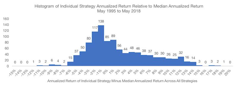 Histogram of Individual Strategy