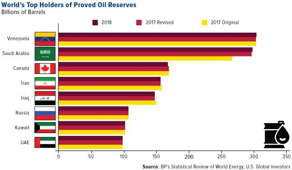 World's Top Holders of Proved Oil Reserves