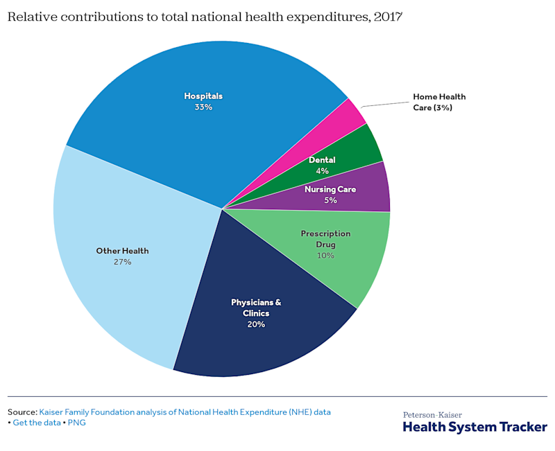 Spending on hospitals accounts for one-third of all health care spending in the U.S. No other sector comes close. (Peterson-Kaiser Health System Tracker)