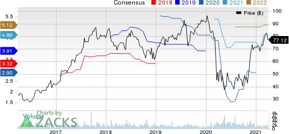 Brinks Company The Price and Consensus