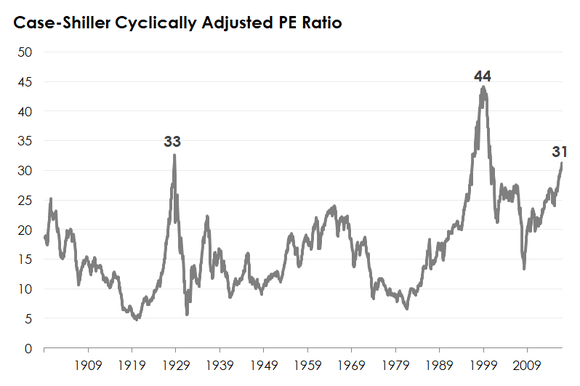 A chart of the Case-Shiller cyclically adjusted price-to-earnings ratio.