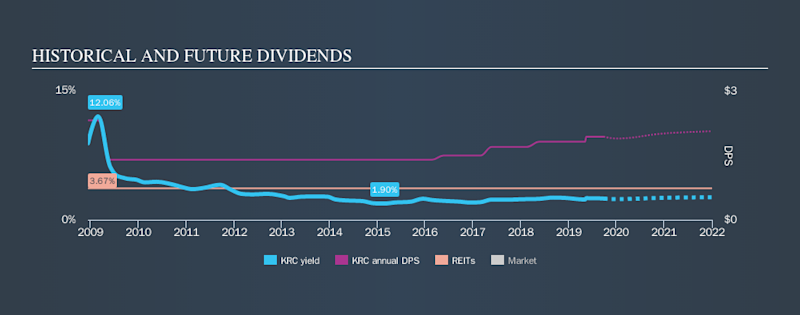 NYSE:KRC Historical Dividend Yield, September 26th 2019