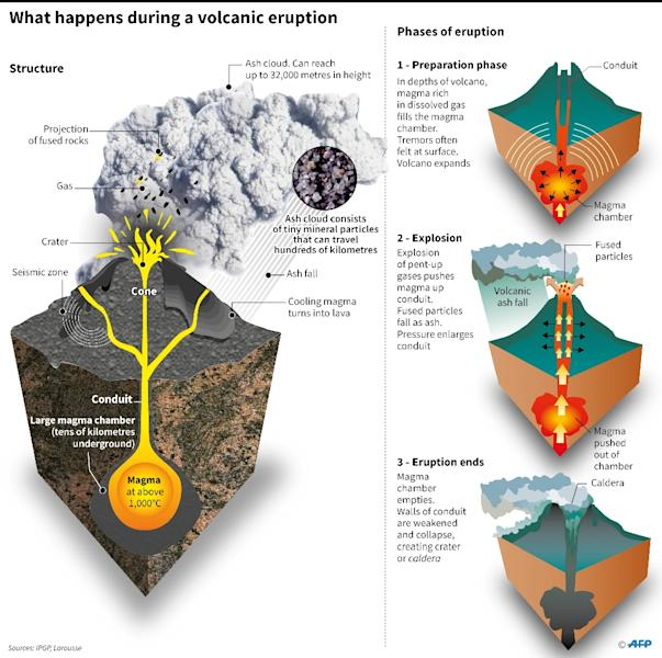 The structure of a typical volcano and the phases of an eruption. (AFP Photo/Patrice Deré)