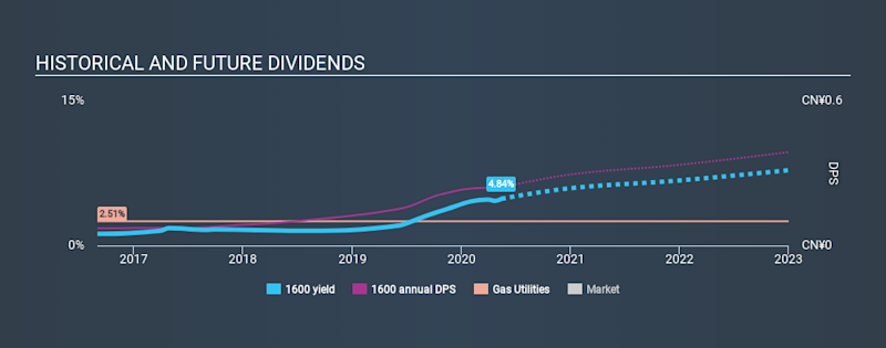 SEHK:1600 Historical Dividend Yield May 14th 2020
