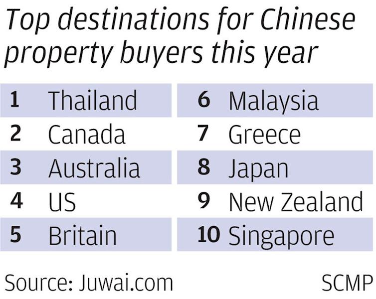 Paris, Madrid, Berlin property markets expected to see conga line of foreign investors in 2019 amid curbs elsewhere