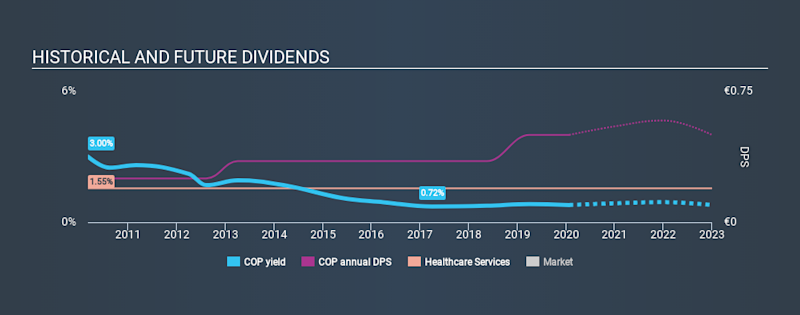 XTRA:COP Historical Dividend Yield, January 26th 2020