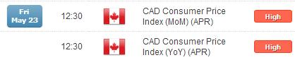 Canadian Retail Sales Decline in March, USDCAD Rallies