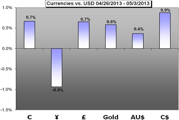 Forex_Trading_Weekly_Forecast_05.06.2013_body_Chart_1.png, Forex Trading Weekly Forecast 05.06.2013